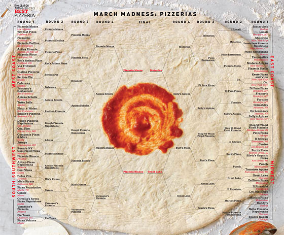 Best Pizza in America: The Visual Breakdown