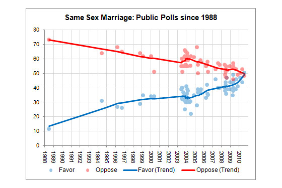 Gay-Marriage Debate Literally Coming to a Head. Photo: fivethirtyeight.com
