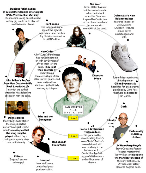 What Came After the Suicide of Joy Division Singer Ian Curtis -- New ...