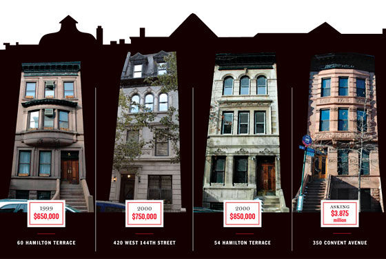 Harlem location for Townhouses for sale in harlem