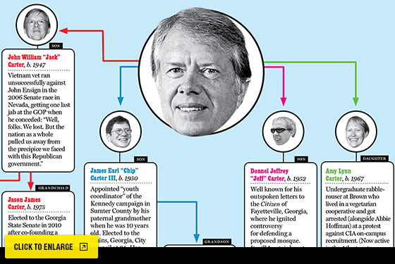 Jimmy Carter S Family Tree New York Magazine Nymag